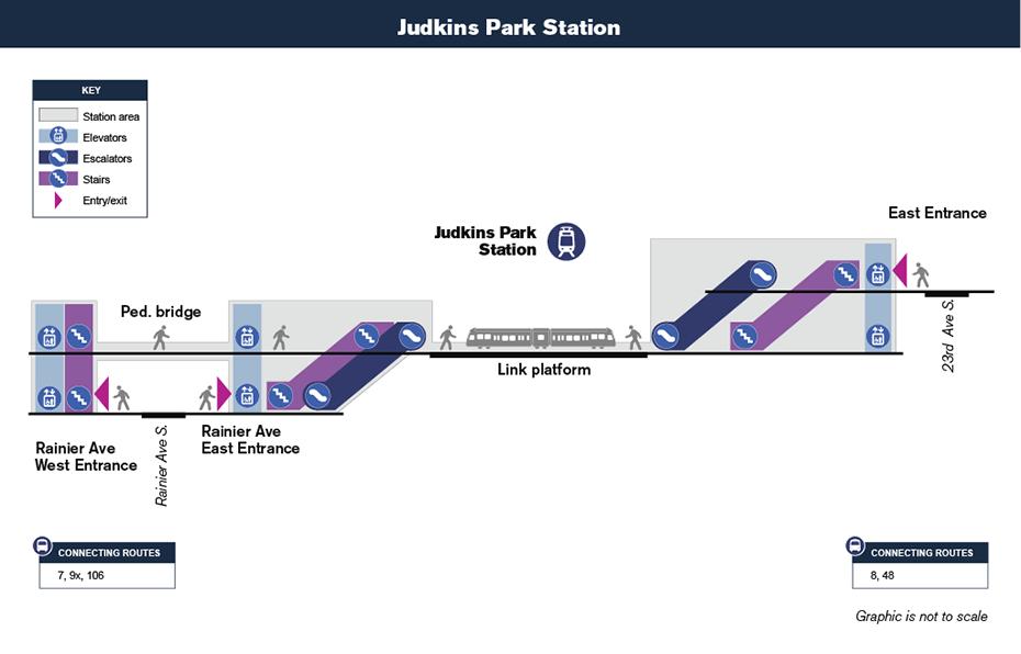 Bản đồ lưu thông theo chiều dọc này cho thấy cách hành             khách sẽ điều hướng từ lối vào ga và đến sân ga xe lửa tại Ga Judkins Park             thông qua cầu thang bộ, thang cuốn và / hay thang máy.
