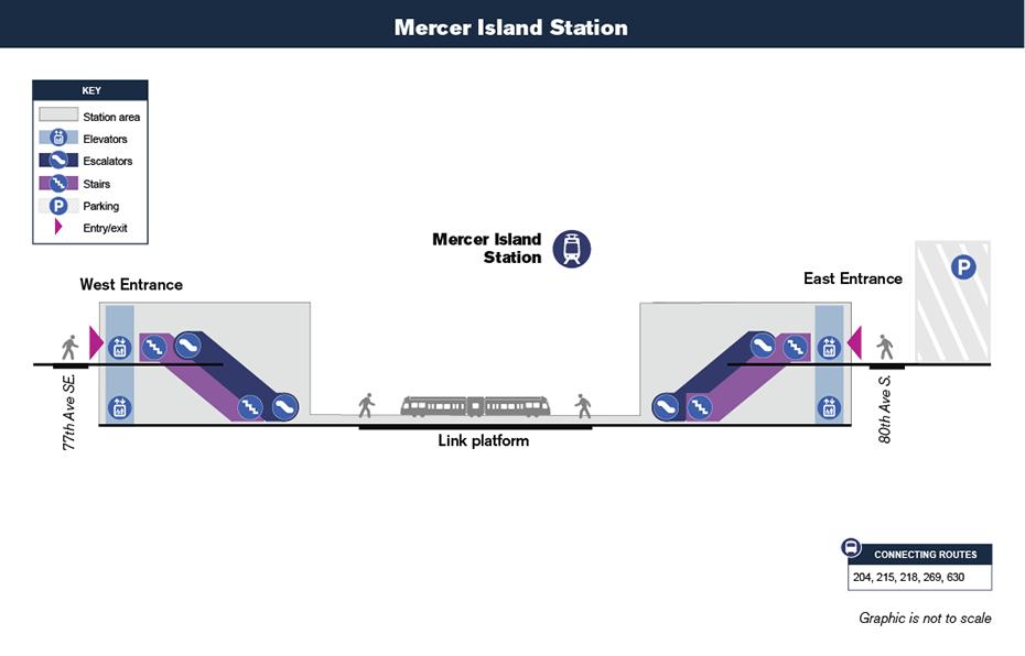 Bản đồ lưu thông theo chiều dọc này cho thấy cách hành             khách sẽ điều hướng từ lối vào ga và đến sân ga xe lửa tại Ga Mercer Island             thông qua cầu thang bộ, thang cuốn và / hay thang máy. Bản đồ cũng cho thấy bãi đậu             xe nằm bên cạnh ga.