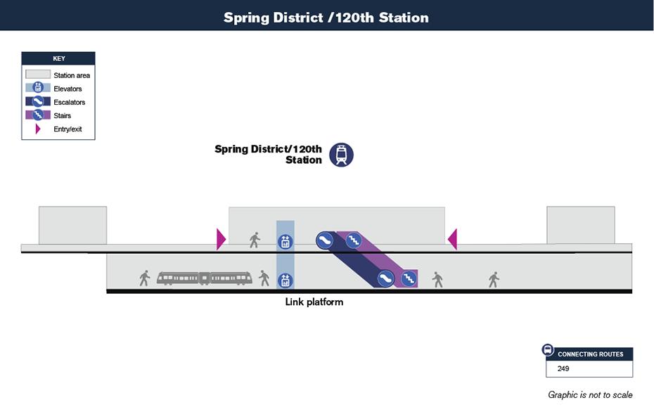 Bản đồ lưu thông theo chiều dọc này cho thấy cách hành             khách sẽ điều hướng từ lối vào ga và đến sân ga tại Ga Spring District / 120th             thông qua cầu thang bộ, thang cuốn và / hay thang máy.