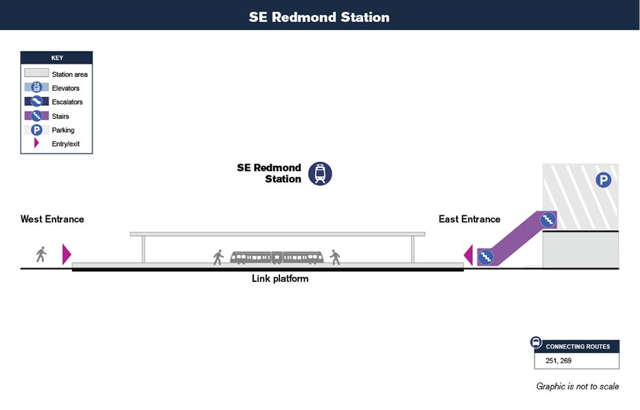 Bản đồ lưu thông theo chiều dọc này cho thấy cách hành             khách sẽ điều hướng từ lối vào ga và lối ra đến sân ga xe lửa tại ga Southeast             Redmond. Bản đồ cũng bao gồm cách kết nối với nhà để xe cạnh bên.
