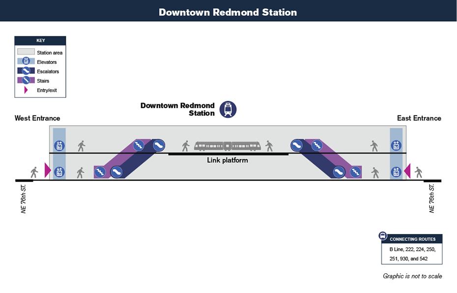 Bản đồ lưu thông theo chiều dọc này cho thấy cách hành             khách sẽ điều hướng từ lối vào ga và lối ra để đến sân ga xe lửa tại ga Downtown             Redmond thông qua cầu thang bộ, thang cuốn và thang máy.